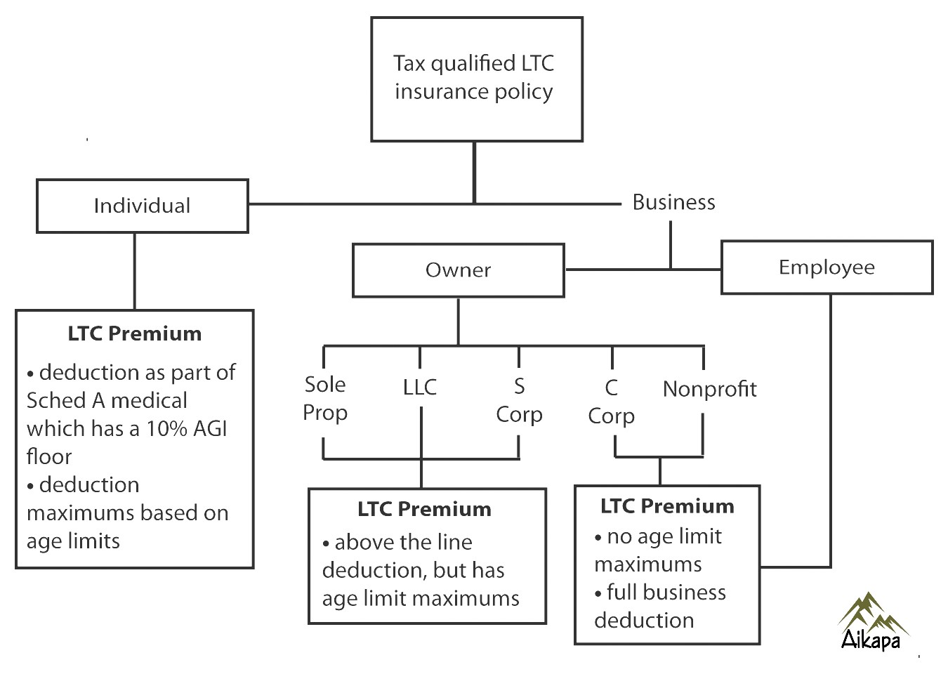 Long Term Care Purchasing Options