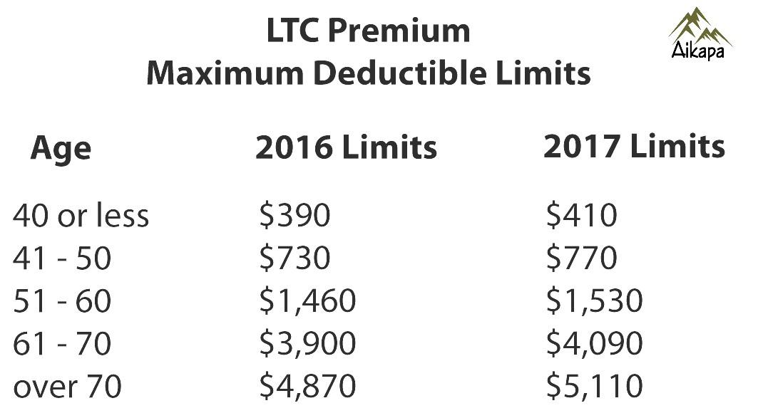 Long Term Care Deductible Limits